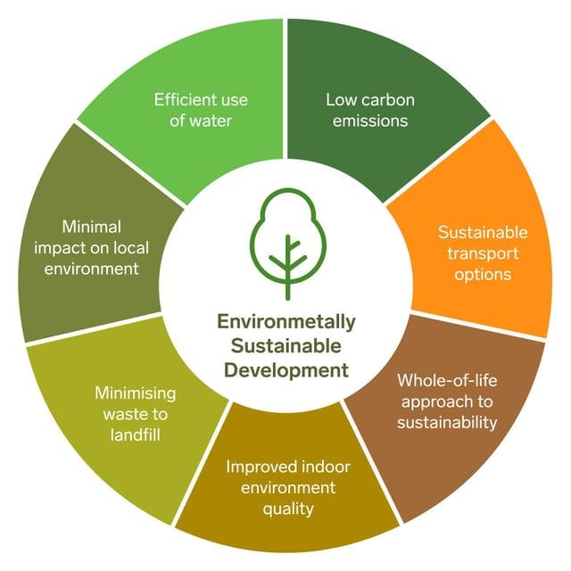 Environment-diagram.jpg