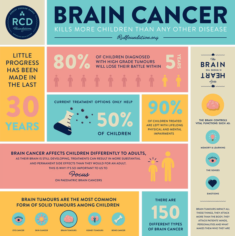 RCD-Foundation-Infographic
